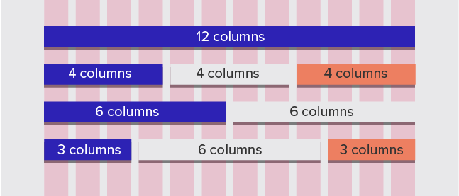 Figure showing how web design elements can span multiple columns on a grid.