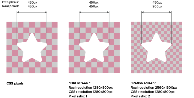 Figure comparing CSS pixels and real pixels