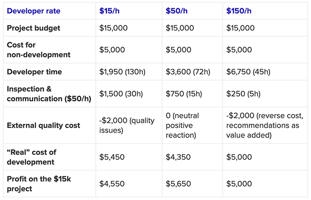 Table explaining how developer rate affects project expenses